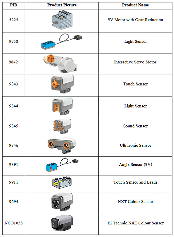 NRC 2012 Eligible Motors and Sensors for the Regular Category